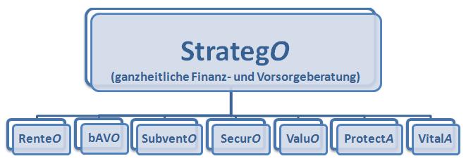 Stratego_Organigramm