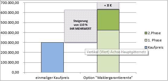 SDV Maklerbestand Rentenmodell